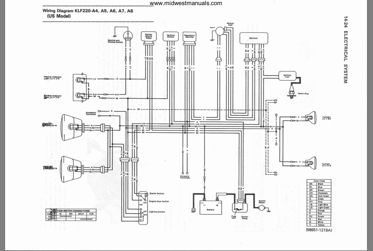 Kawasaki Prairie 4 Wheeler Wiring Diagram Wiring Diagram Station Station Lionsclubviterbo It