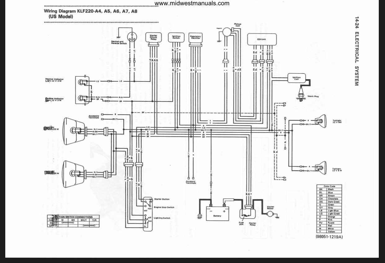 Kawasaki 250 Bayou Atv Wiring Diagram - Home Wiring Diagram crew-study -  crew-study.rossileautosrl.it | Bayoui Kawasaki Wire Harness Diagram |  | crew-study.rossileautosrl.it